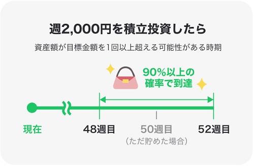 LINEスマート投資「ワンコイン投資」週2000円シュミレーション